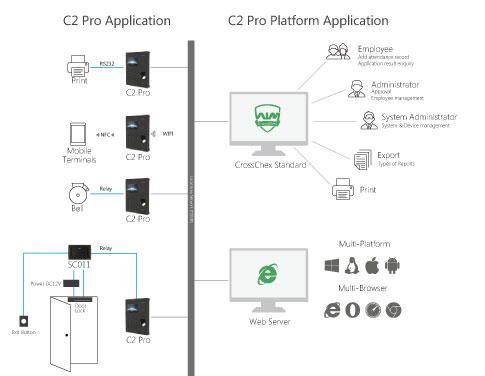 synoptique C2 Pro contrôle d'accès temps de présence