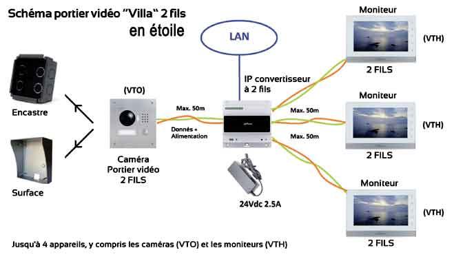 Connectique 2 fils en étoiles pour kit VTO2000A-2